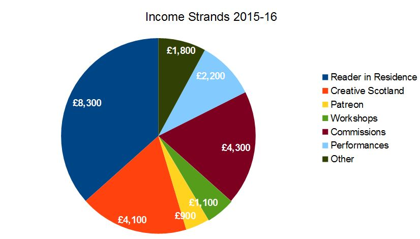 income strands